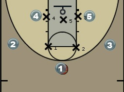 544949d169f Best Zone Defense for Youth Basketball