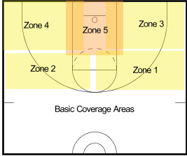 2fb0f5325f6 5 Reasons Zone Defense is Bad for Youth Basketball